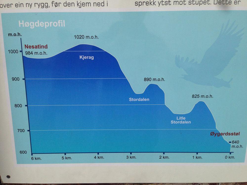 Kjeragbolten Hike Elevation Map