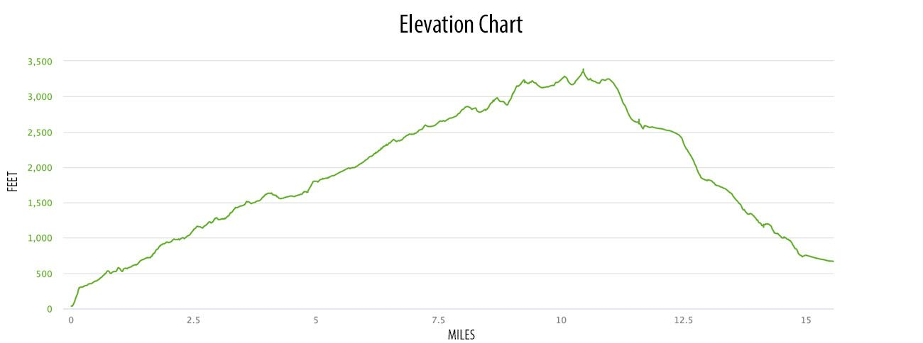 Fimm Hike Elevation Gain
