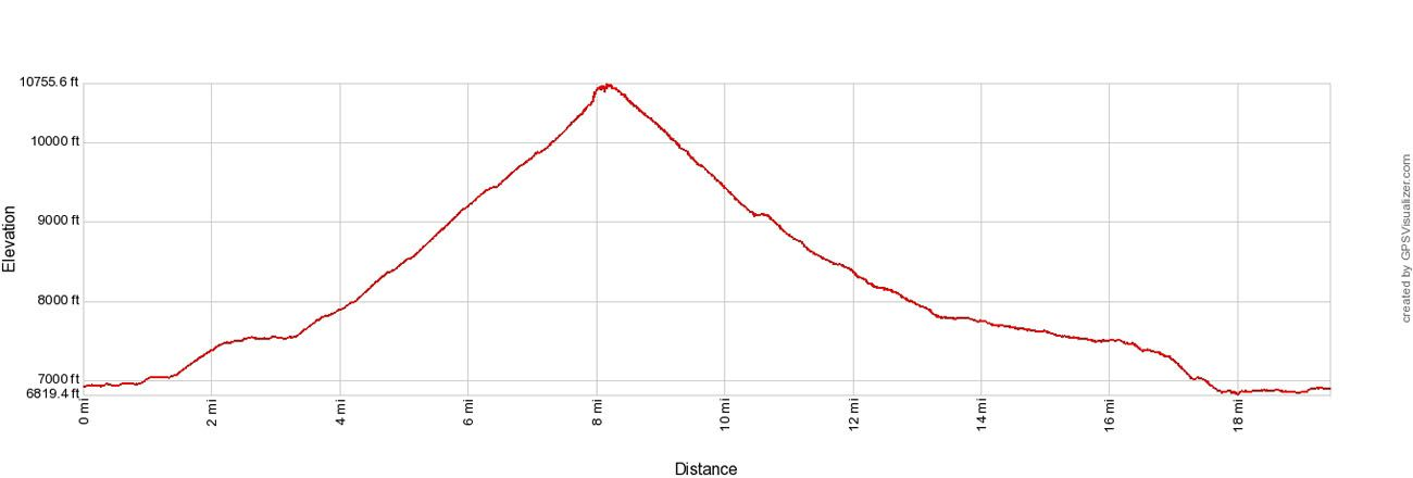 Paintbrush Canyon Cascade Canyon Loop Elevation Profile