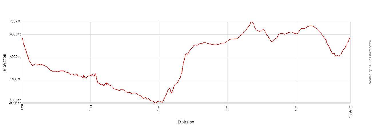 Wind Cave Hike Elevation Profile