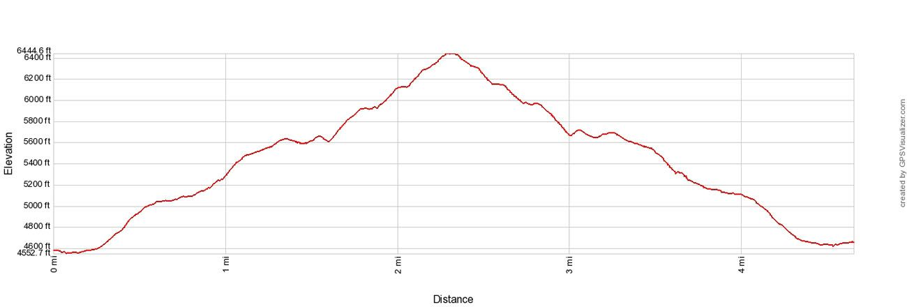 Bear Mountain Elevation Profile