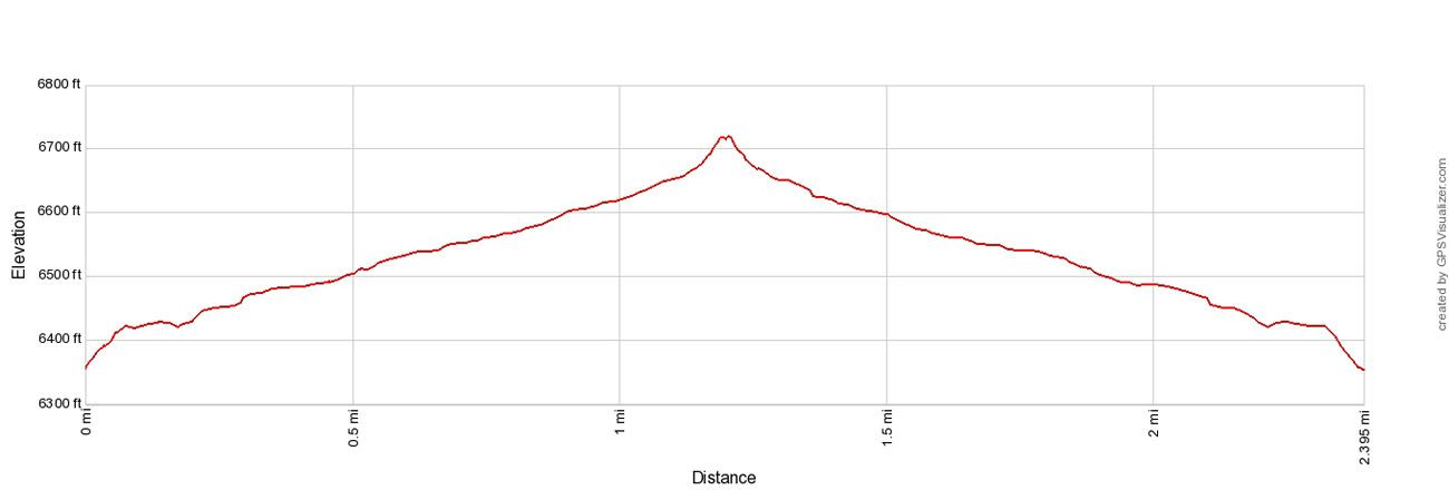 Cathedrals Trail Elevation Profile