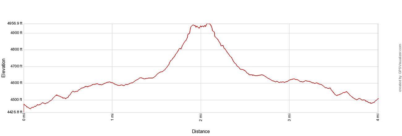 Devils Bridge Elevation Profile