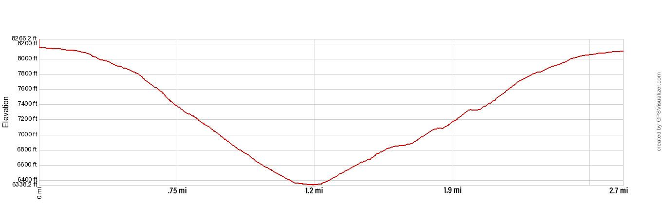 Gunnison Route Elevation Profile