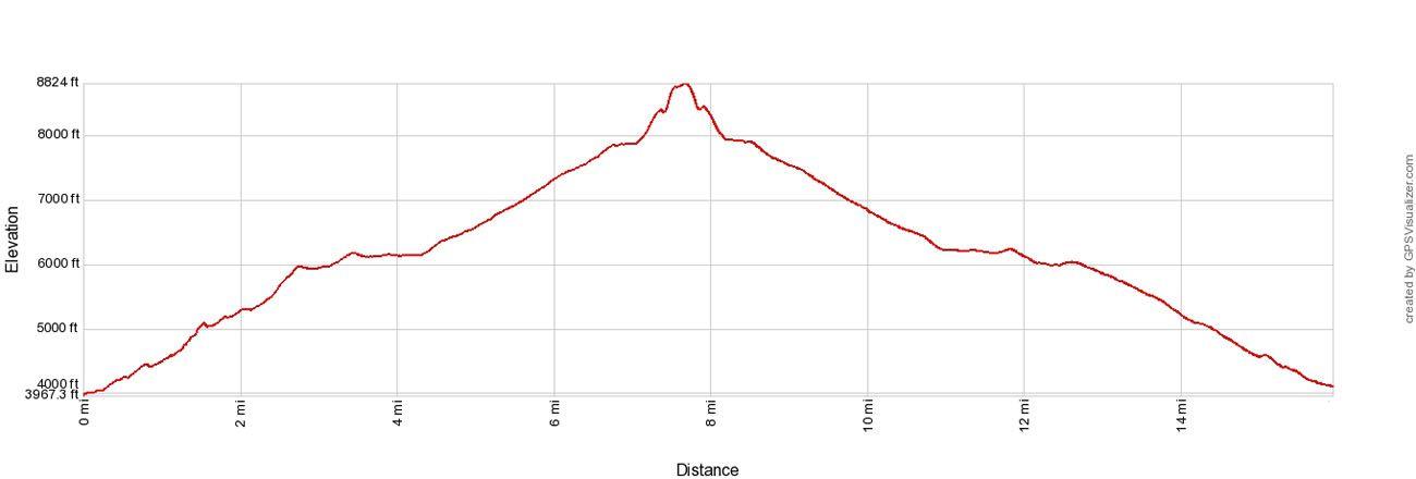 Half Dome Elevation Profile