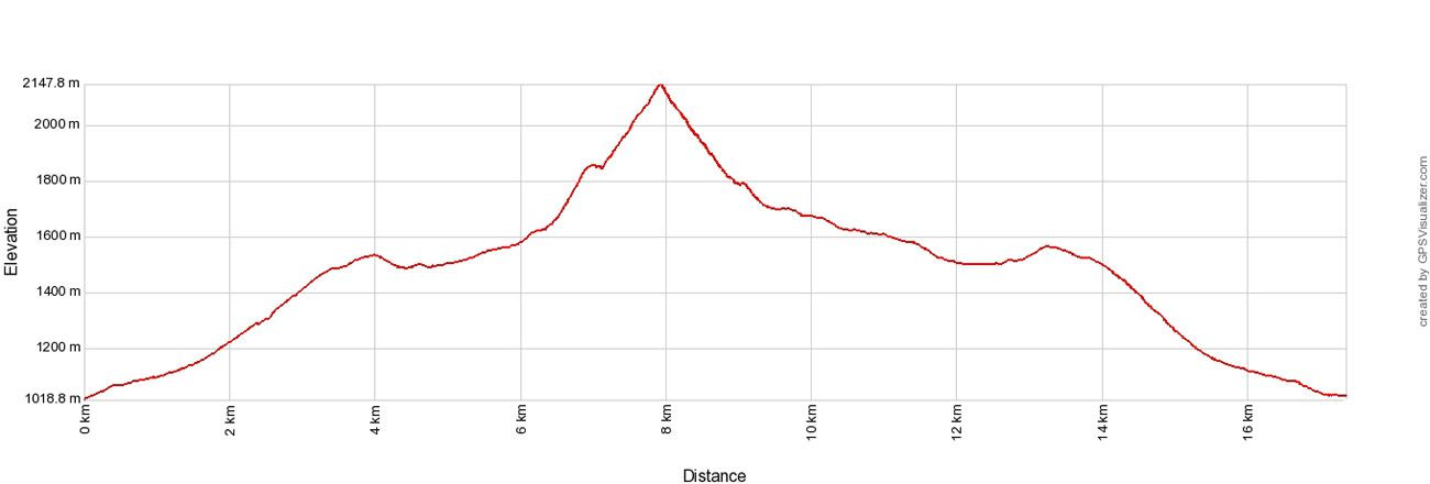 Koscielec Elevation Profile