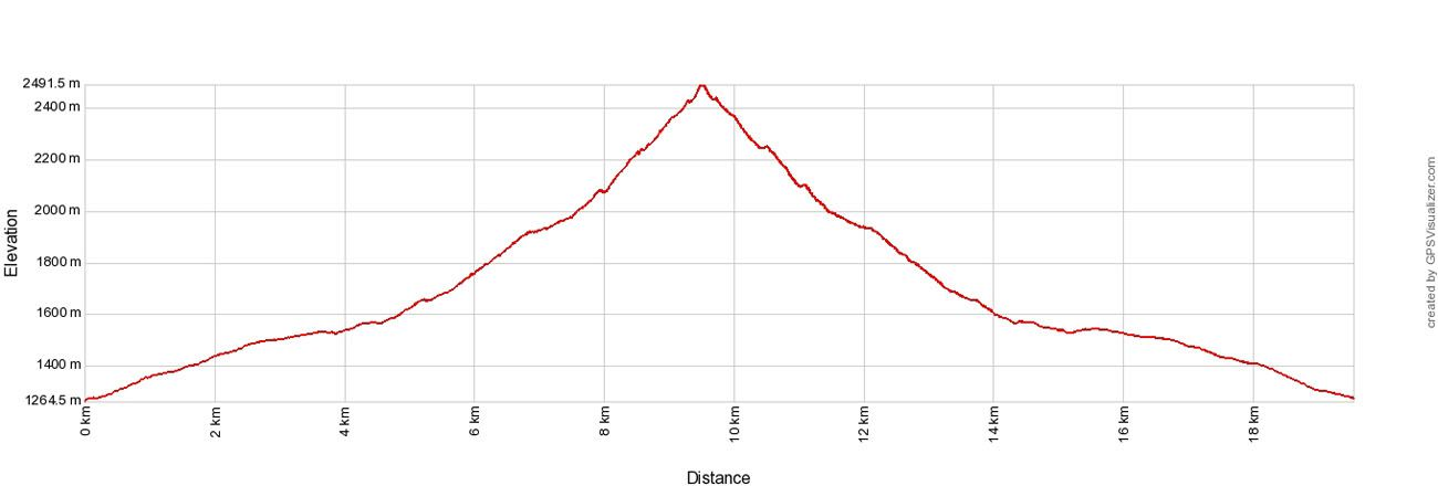 Rysy Elevation Profile