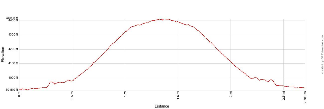 Watchman Elevation Profile