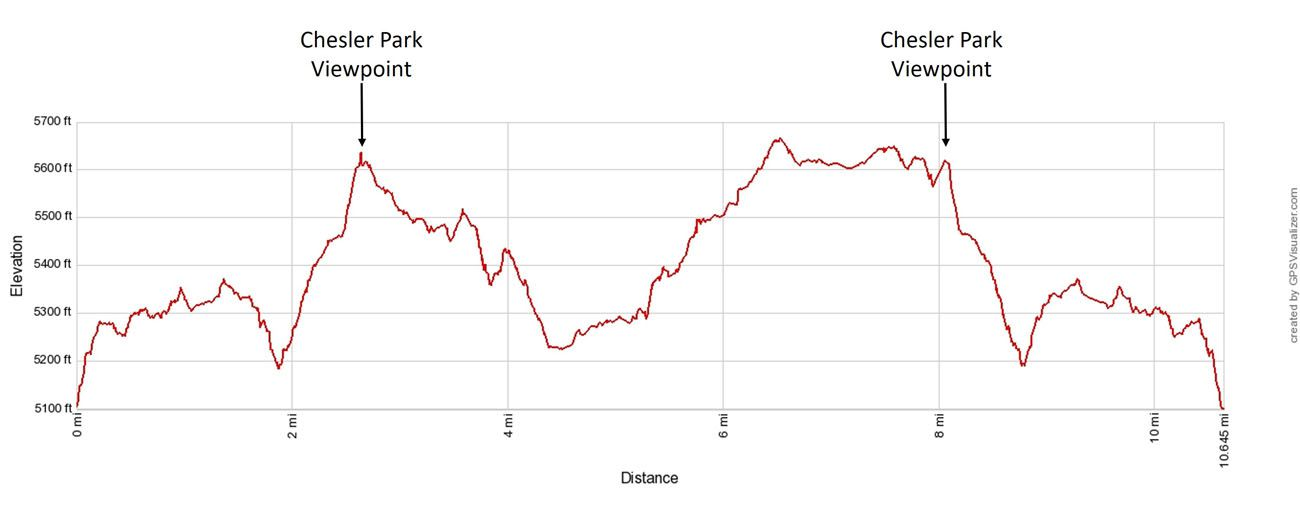 Chesler Park Loop Elevation Profile
