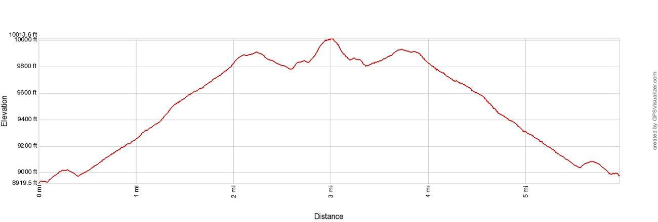 Deer Mountain Elevation Profile