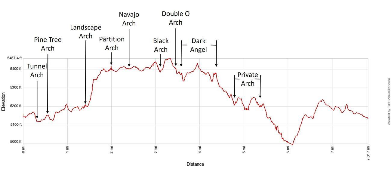 Devils Garden Trail Elevation Profile