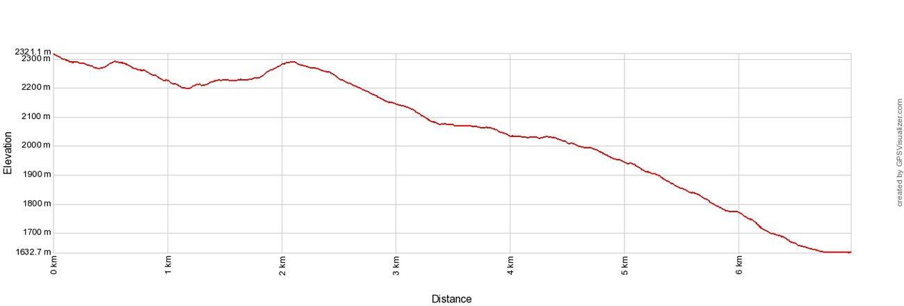 Eiger Trail Elevation Profile