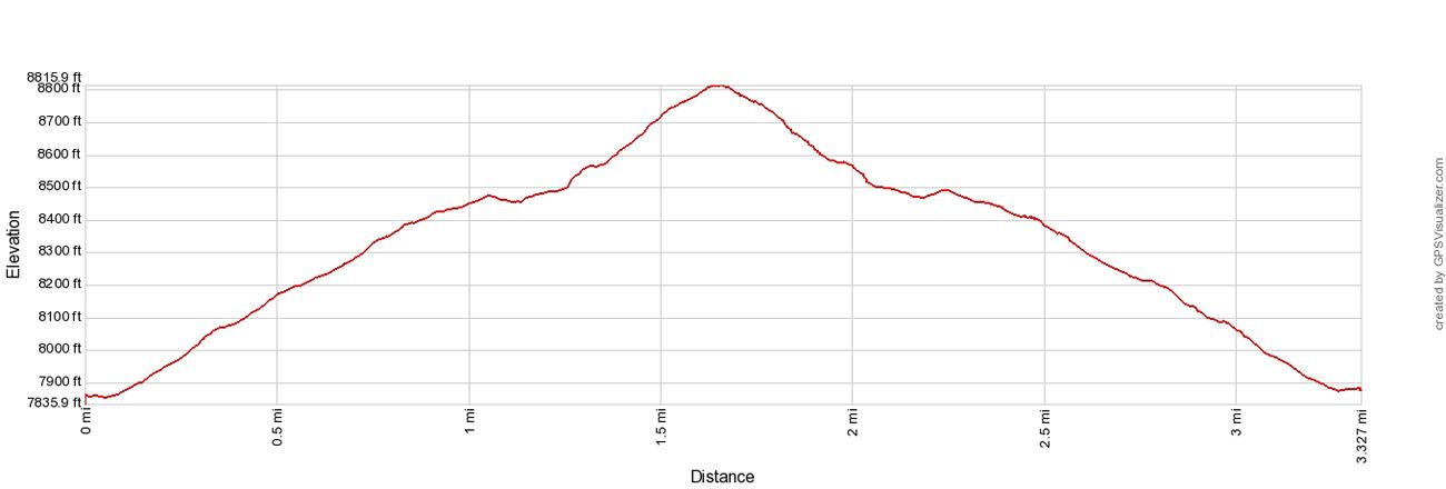 Gem Lake Elevation Profile