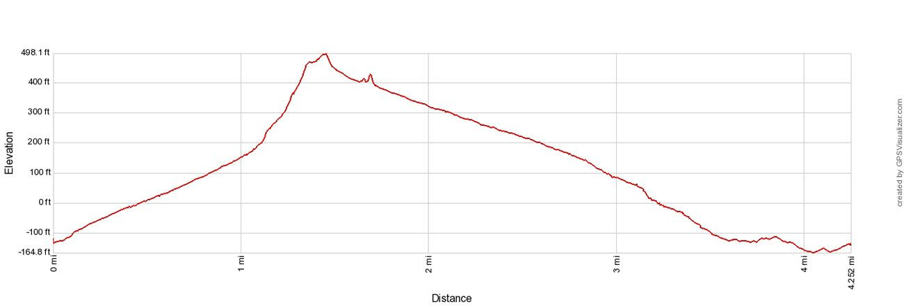 Golden Canyon Elevation Profile