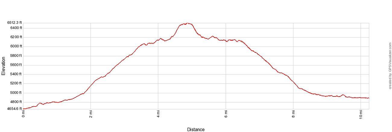 Grinnell Glacier Elevation Profile