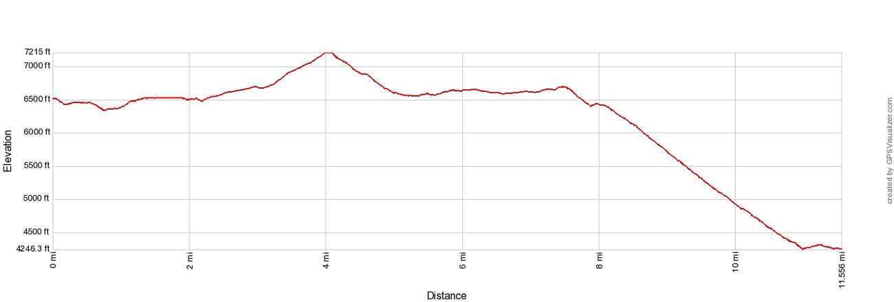 Highline Trail Elevation Profile