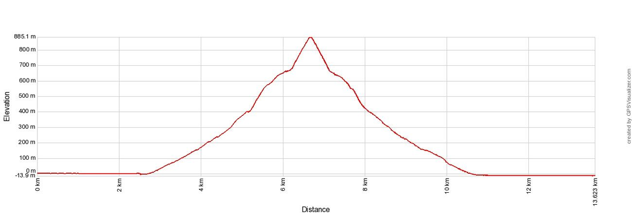 Hiorthfjellet Elevation Profile