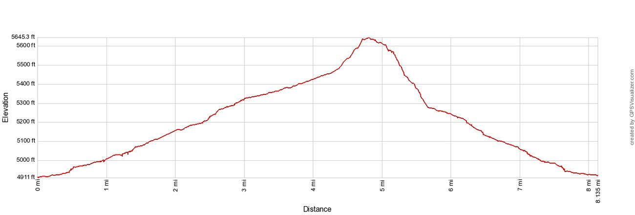 Little Wild Horse Canyon Elevation Profile