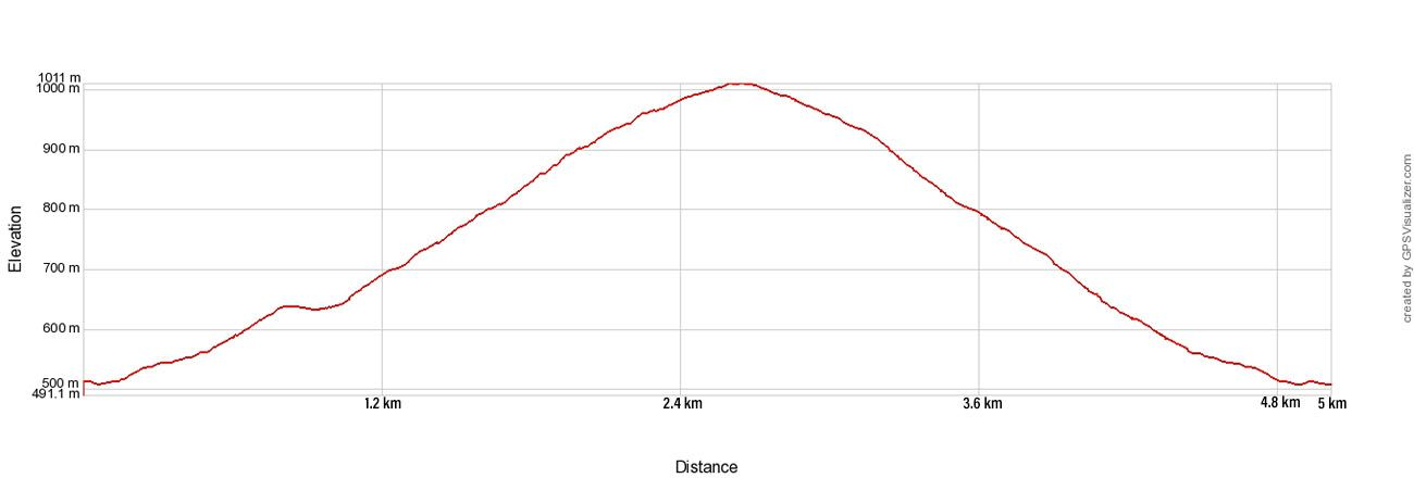 Mount Zas Elevation Profile