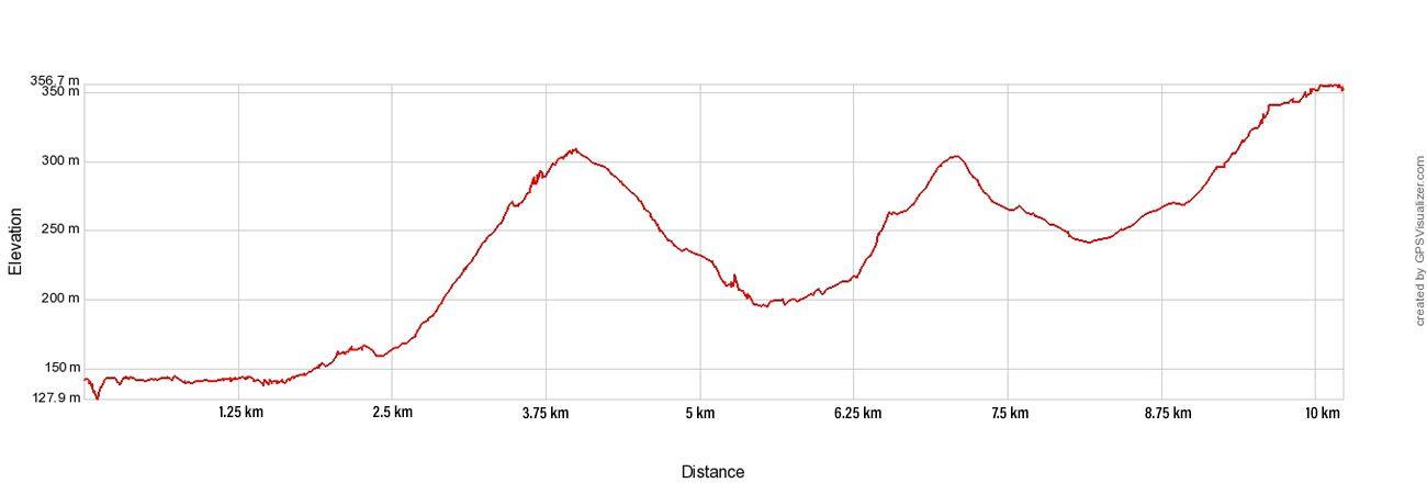 Oia to Fira Elevation Profile