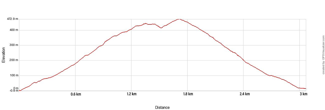 Reinebringen Elevation Profile
