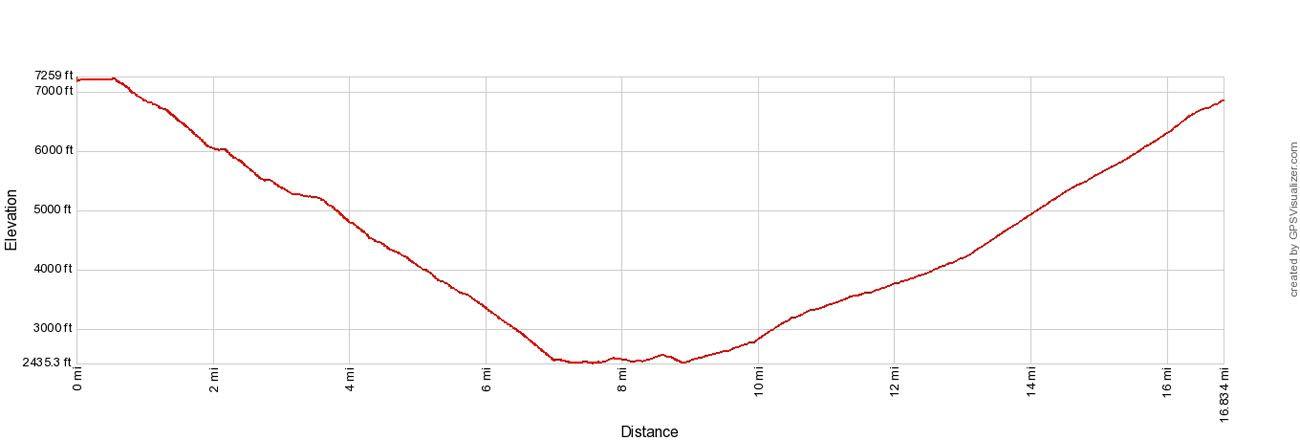 Rim to River to Rim Elevation Profile