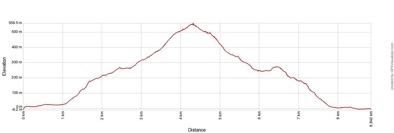 Ryten Elevation Profile