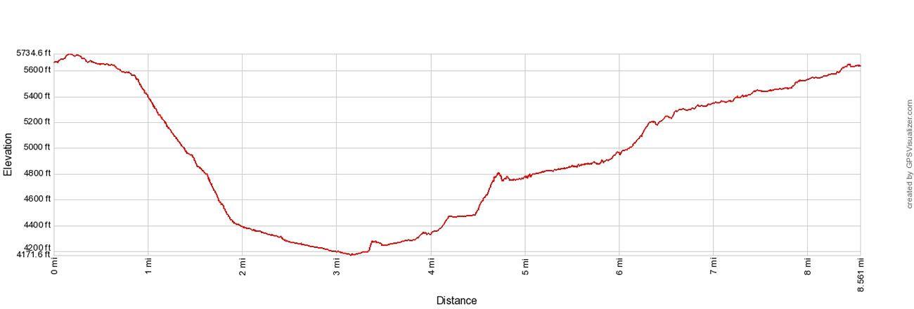 Syncline Loop Elevation Profile