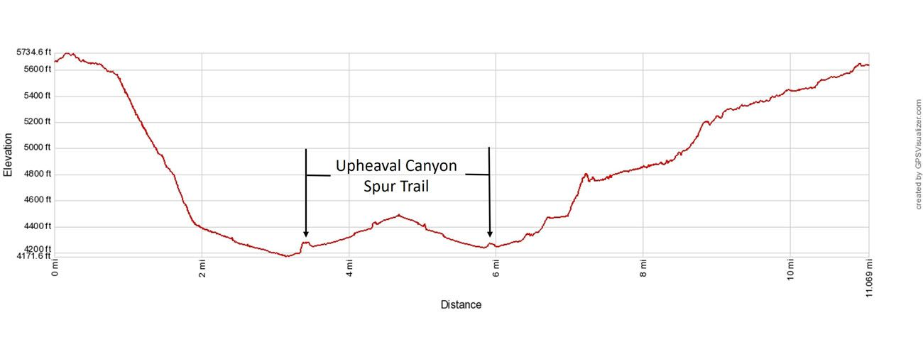 Syncline Loop with Spur Trail Elevation