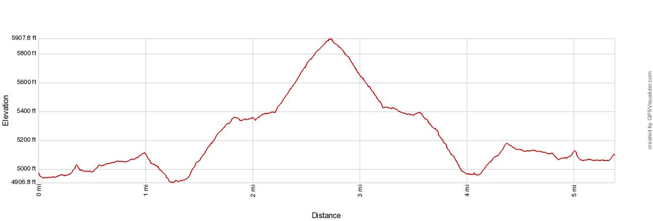 Tolmie Peak Elevation Profile