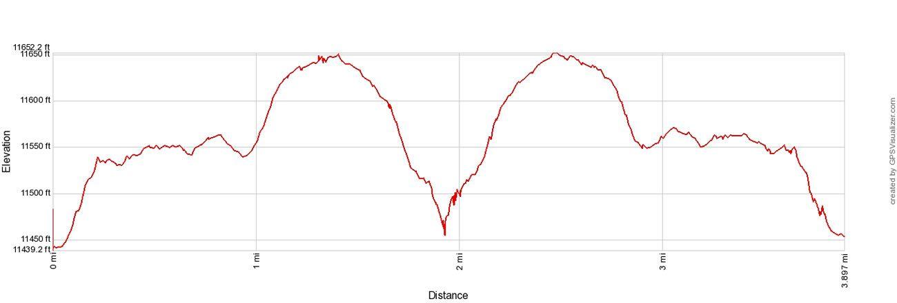 Tombstone Ridge Elevation Profile