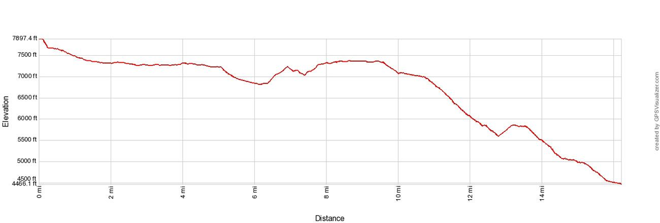 West Rim Trail Elevation Profile