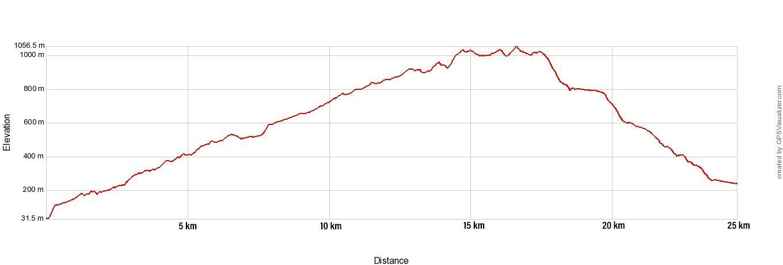 Fimmvorduhals Elevation Profile