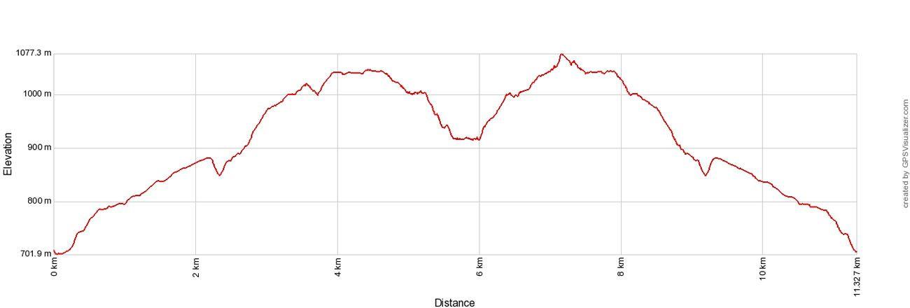 Kerlingarfjoll Elevation Profile