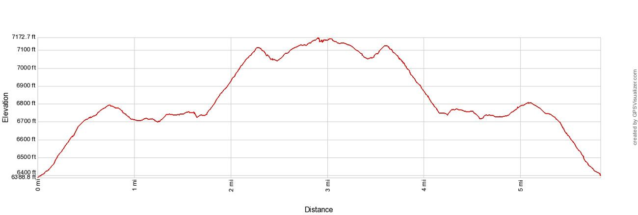Mount Fremont Elevation Profile