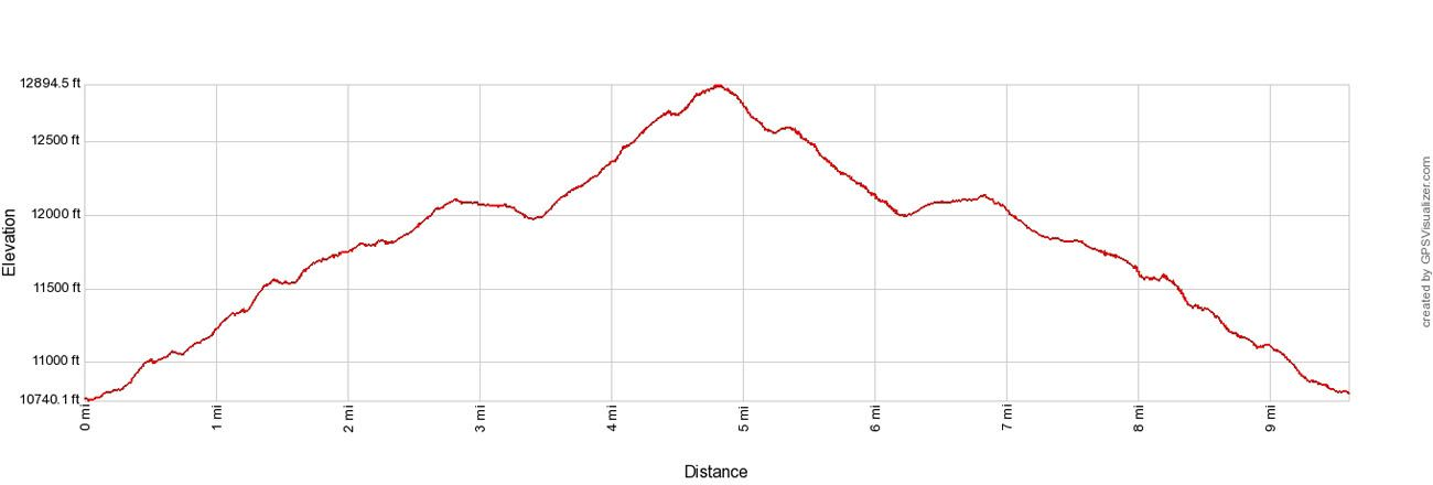 Mount Ida Elevation Profile