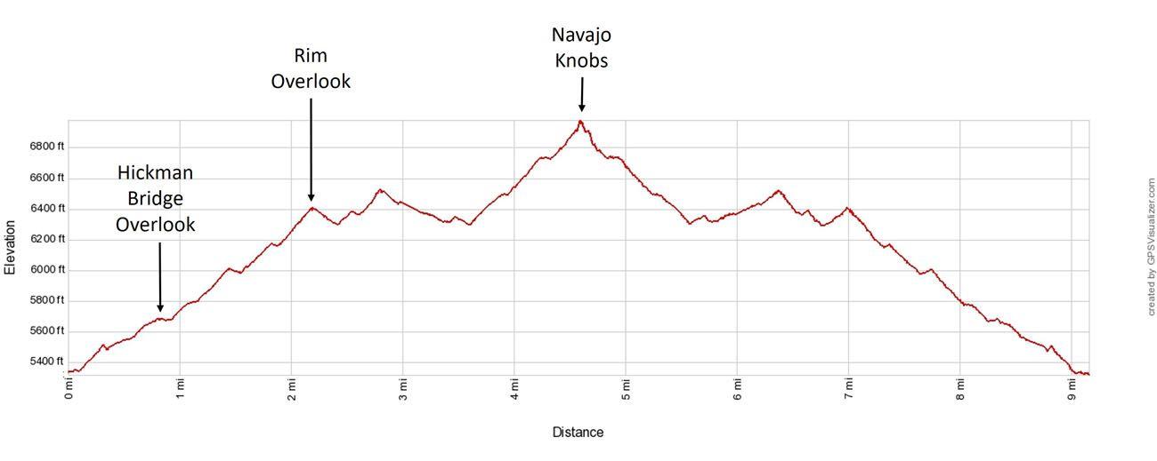 Navajo Knobs Elevation Profile