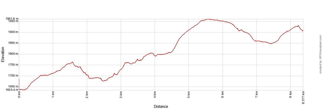 Northface Elevation Profile