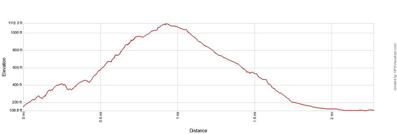 Precipice Trail Elevation Profile