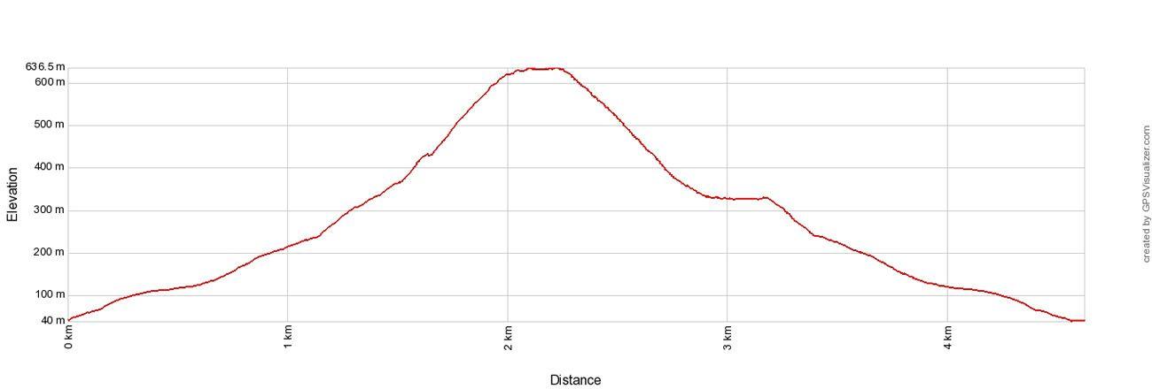 Segla Elevation Profile