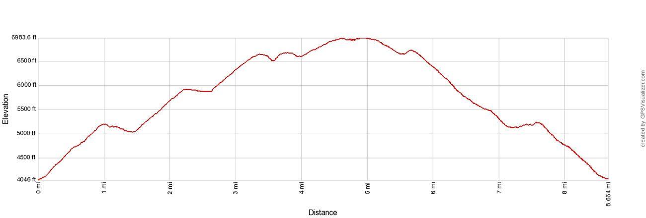 Yosemite Point Elevation Profile