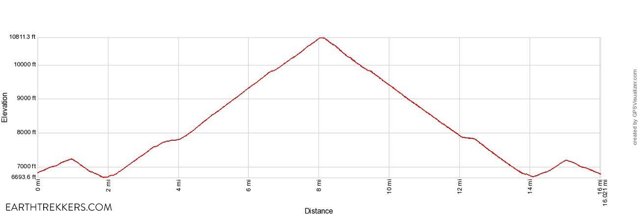 Static Peak Divide Elevation Profile