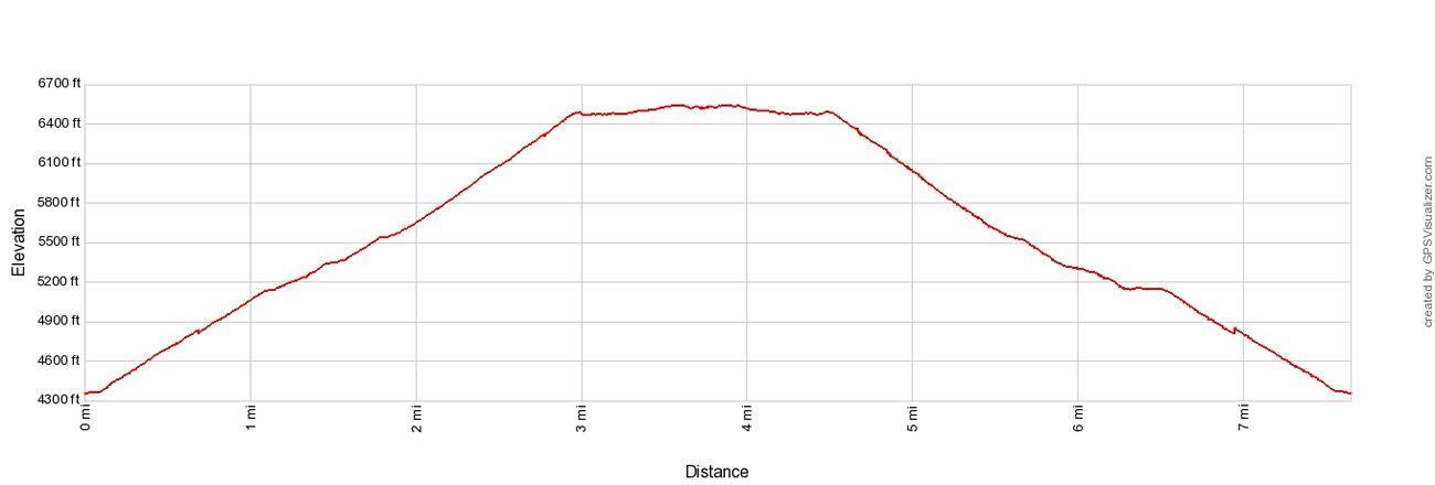 Observation Point Elevation Profile