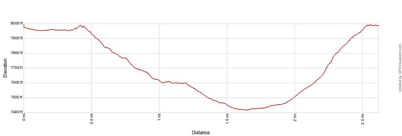 Queens Garden Navajo Elevation Profile
