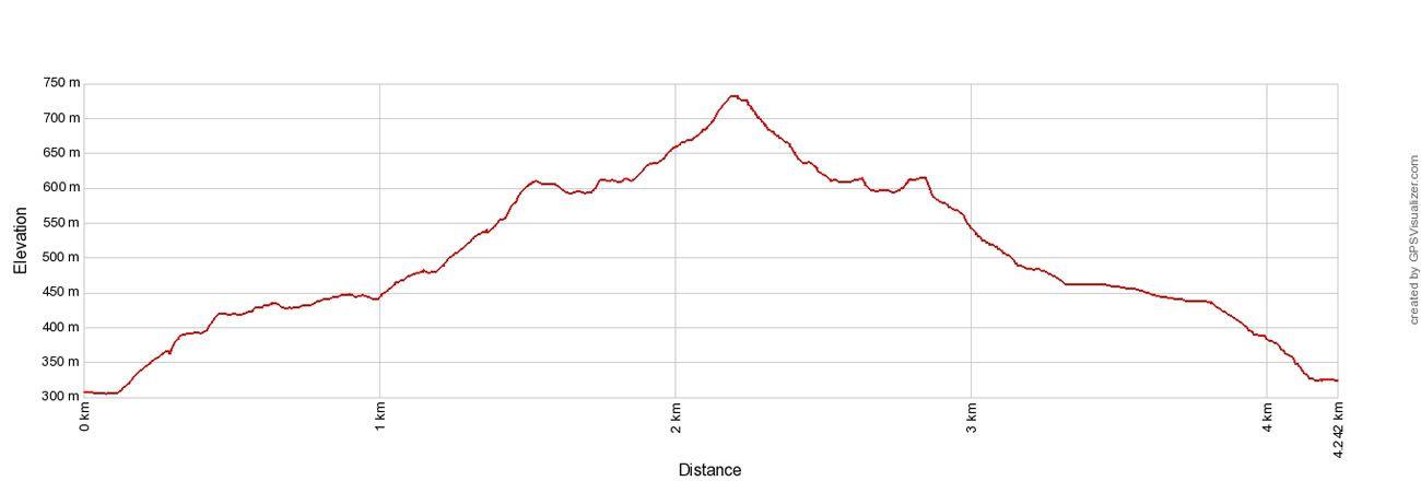 Teapot Mountain Elevation Profile
