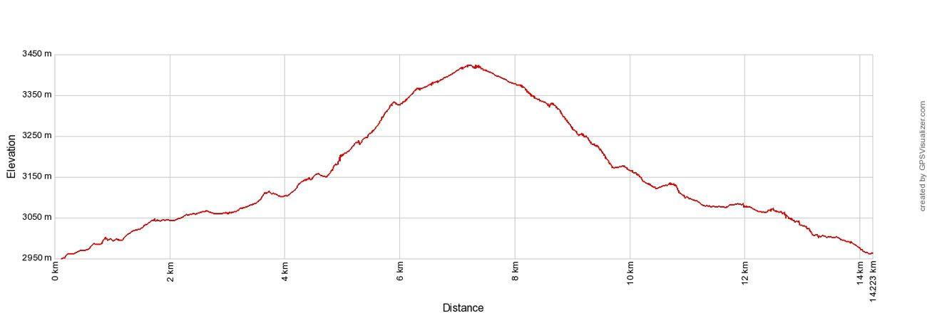 Confluencia Elevation Profile
