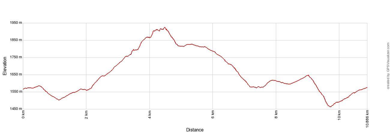 Gastlosen Elevation Profile