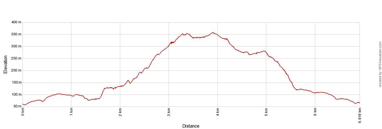 Glymur Elevation Profile