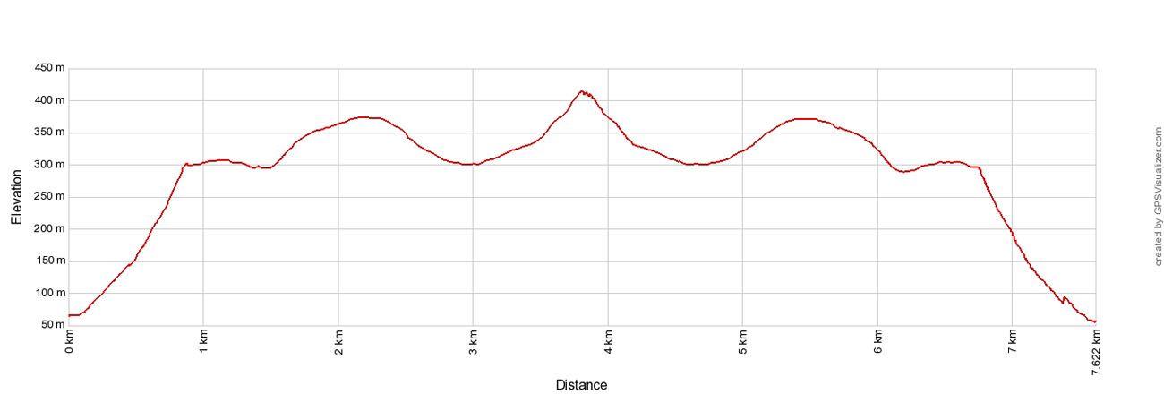 Matind Elevation Profile