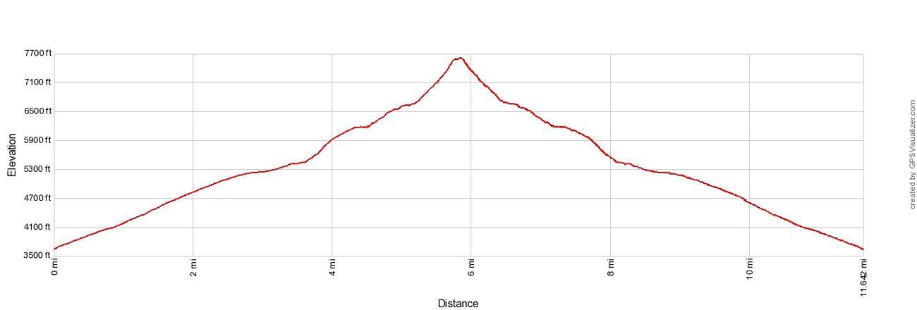 Sahale Arm Elevation Profile